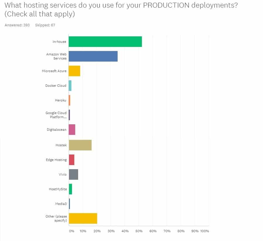 state of coldfusion union survey 2018 amazing final results analysis